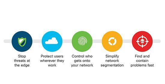 Cisco 5G Security, Cisco Study Materials, Cisco Guides, Cisco Learning