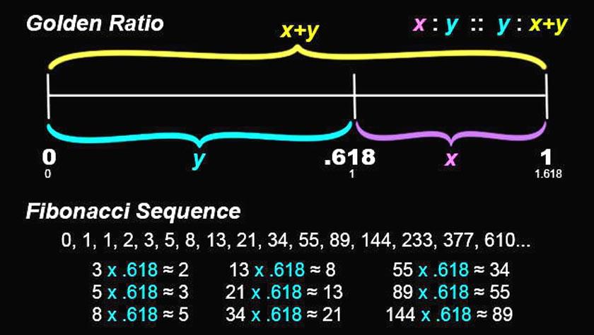 Resultado de imagen para wave euler fibonacci