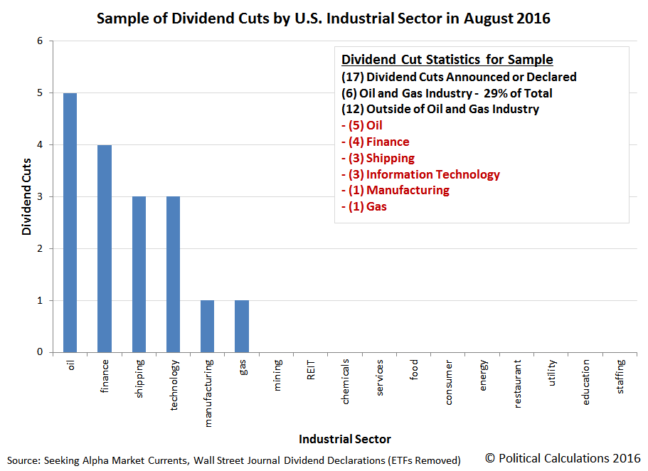 Sample of DIvidend Cuts by U.S. Industrial Sector in August 2016