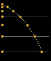 İvmeyi gösteren bir topun düşüş grafiği
