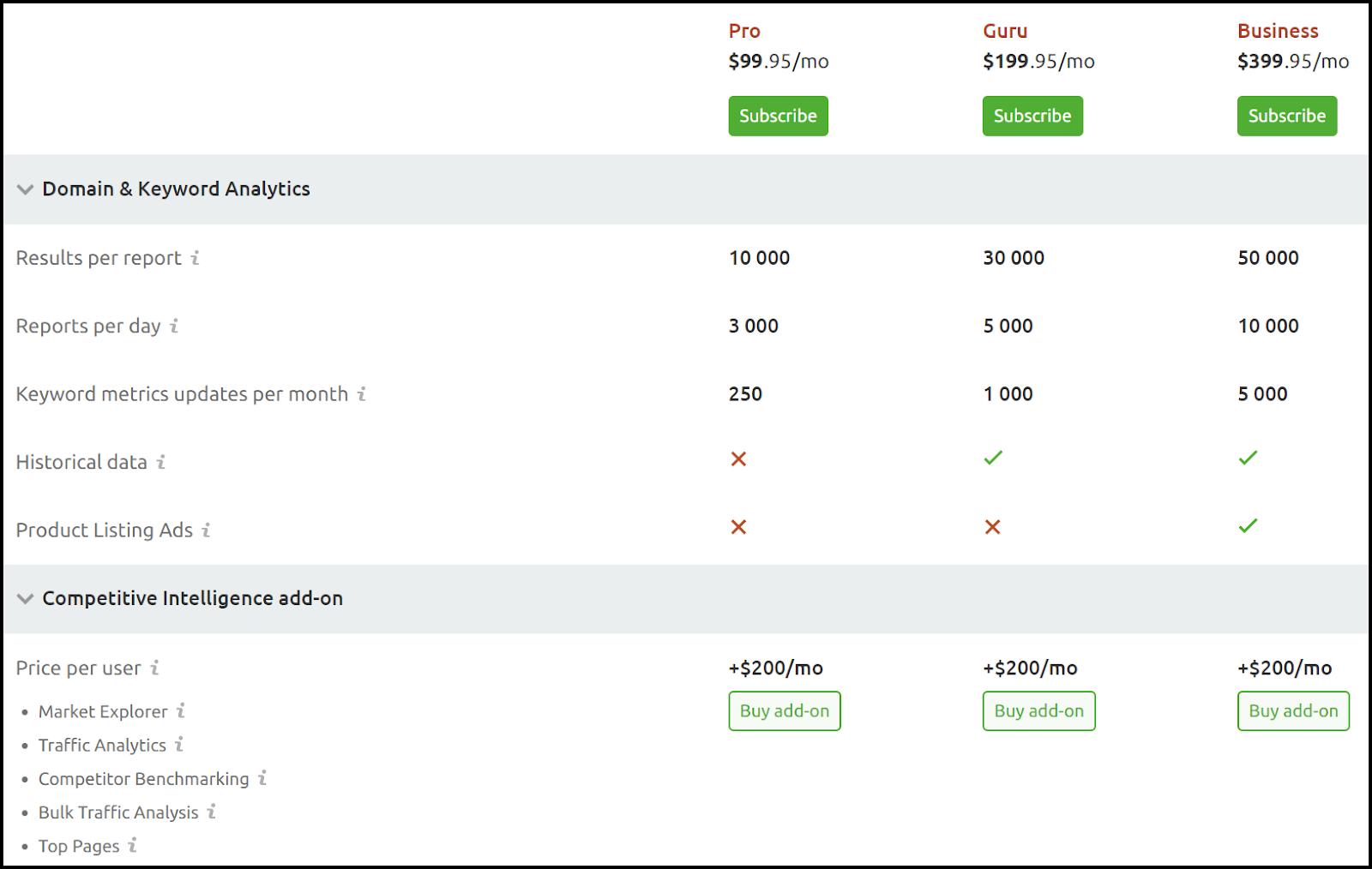 Comparison Of SEMrush Pricing & Plans 1