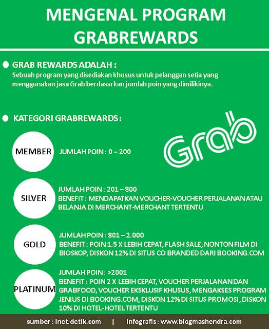 Mengenal Program GrabRewards - Blog Mas Hendra