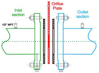 Komponen Utama Flow Meter Orifice