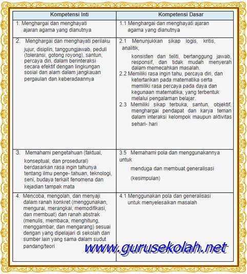 Definisi Keterkaitan KD dari KI 3, KI 4 dengan KD dari KI 2 dan KI 1