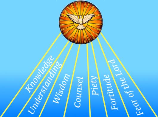 Karunia-karunia Roh Kudus