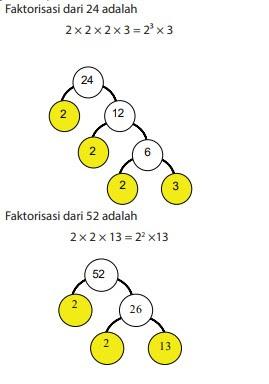 gambar cara kpk dan fpb dengan pohon faktor
