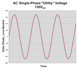 An example of a 120-VAC waveform