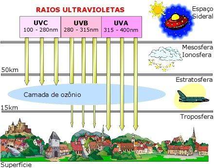 Tipo de radiação natural produzida pelo sol e invisível o olho nu. 074876d9d6