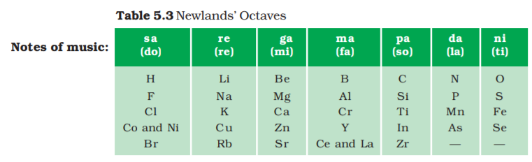 Newlands Laws of Octaves:- claasxscience