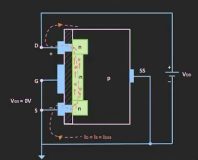 Working of depletion type of MOSFET