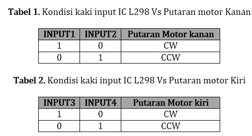 Gambar 2. Konfigurasi Kaki IC Driver Motor L298
