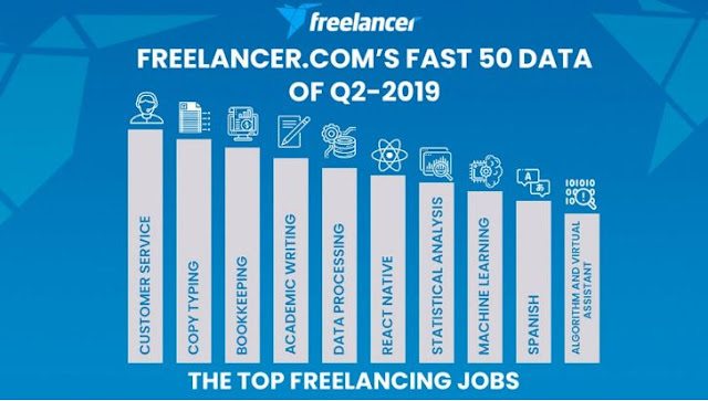 Freelance Jobs Related to Artificial Intelligence was Trending in Q2 2019
