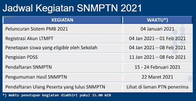 Pendaftaran SNMPTN dan UTBK SBMPTN