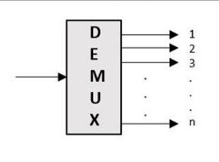 demultiplexing diagram