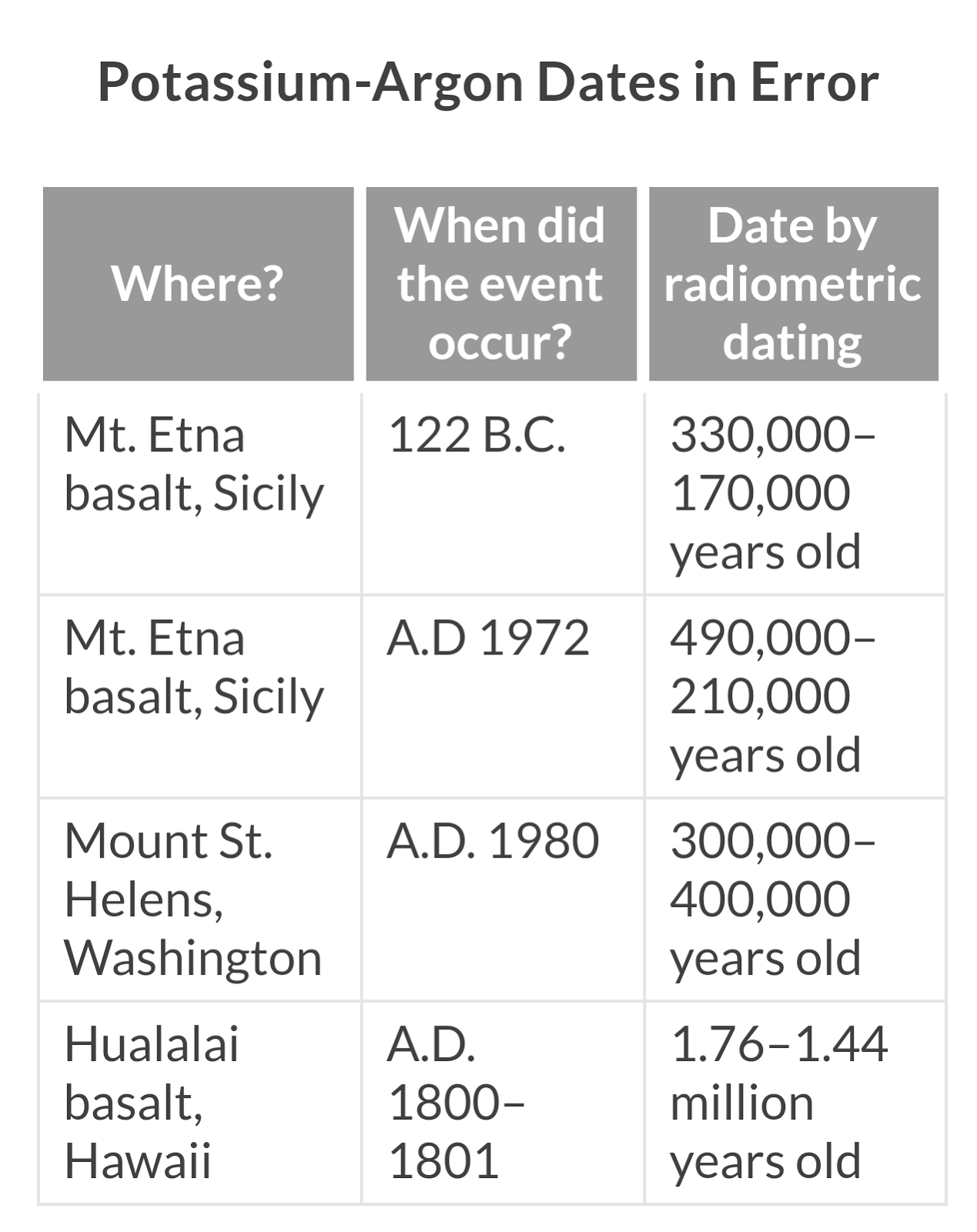 Proof radiometric dating accuracy definition