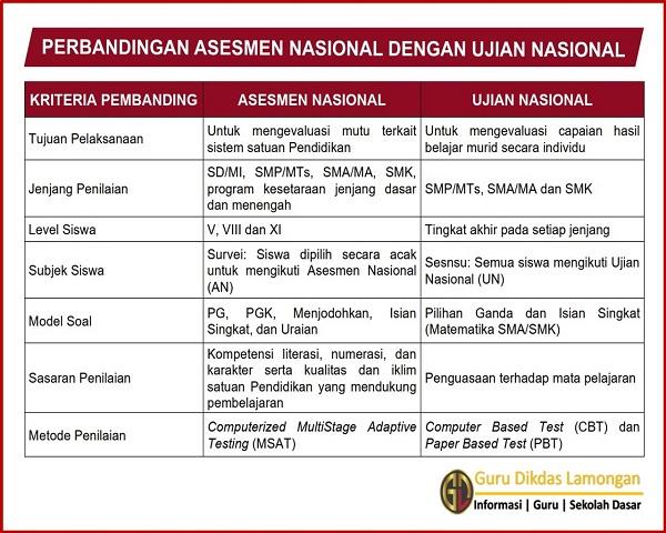 Perbandingan antara Asesmen Nasional dengan Ujian Nasional