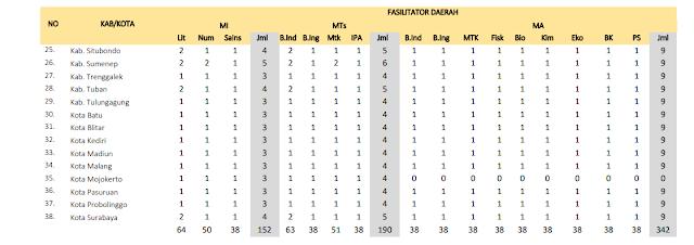 Jumlah Kuota Program PKB Guru Madrasah setiap Kabupaten di Provinsi Jawa Timur