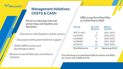 Long-term fleet plan for Cebu Pacific