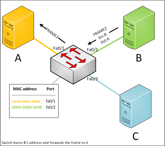 Computer Science Geek Zone: Understanding MAC Learning