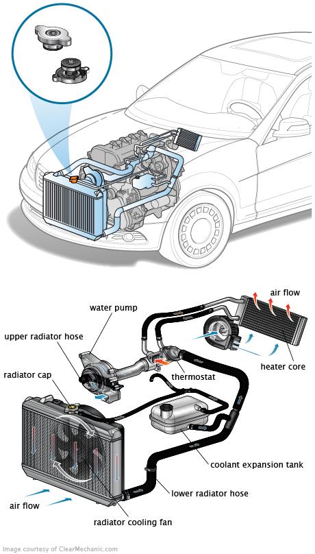 Bouchon de radiateur: Symptômes de l'usure ou de l'échec