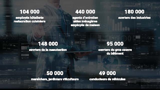 étude OCDE 2 millions d'emplois menacés