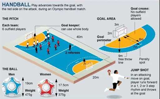 Image of complete details about court,size of the ball and skills of Handball