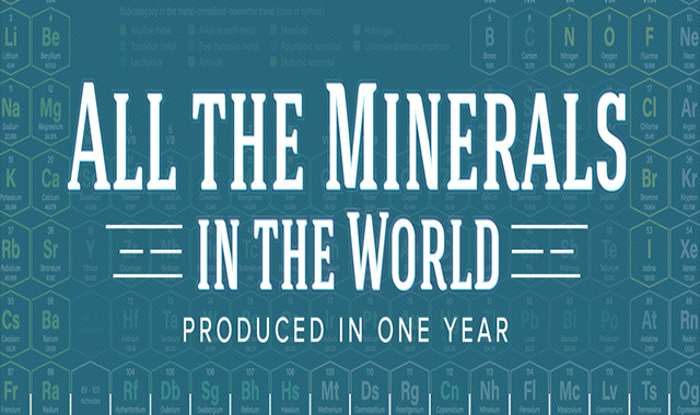 All the World's Metals and Minerals in One Visualization