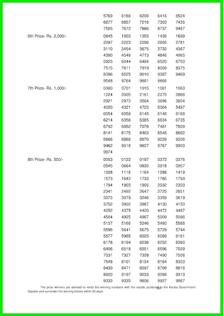 Kerala Lottery Results 23-01-2019 Christmas New Year Bumper BR-65 Lottery Result keralalotteries.net 002