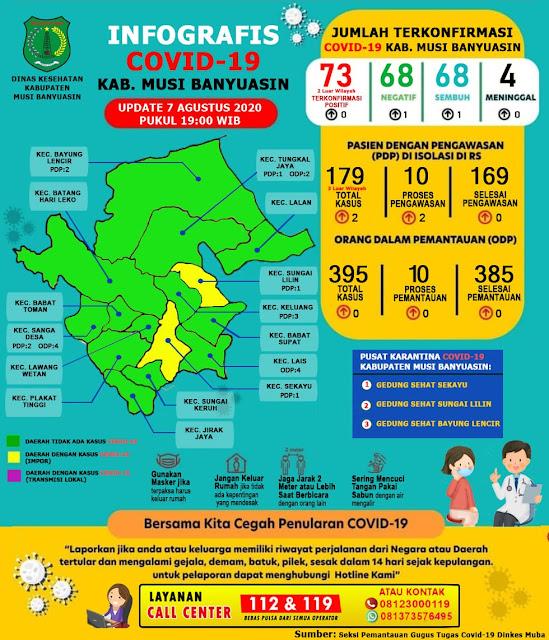 Update COVID-19 Muba: Kasus Sembuh Bertambah 1, Total Sembuh 68 Orang Perhari Ini