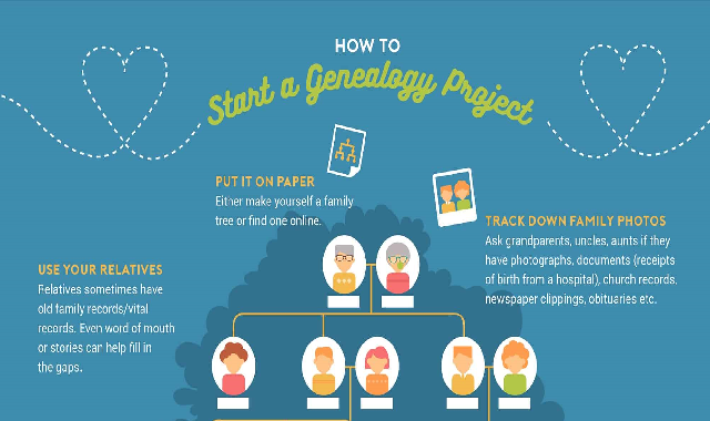 How To Start a Genealogy Project #infographic