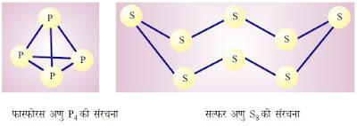 फास्फोरस व सल्फर के अणु