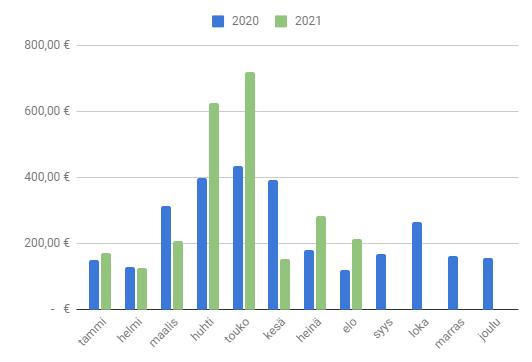 Elokuu 2021 osingot