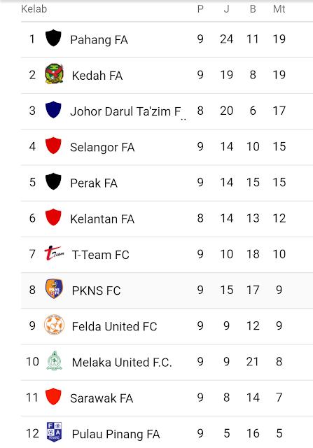 Kedudukan Terkini Mata Liga Super Malaysia  2017