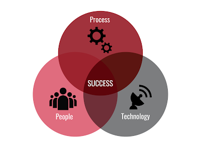 People, Process, Technology (In Exactly That Order!)