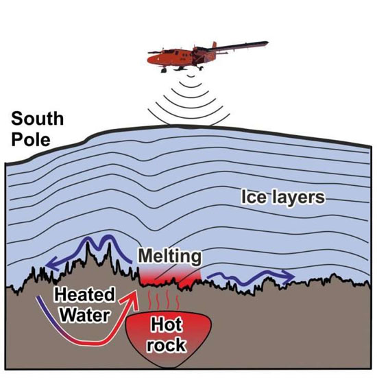 Hotspot sob gelo Antartica