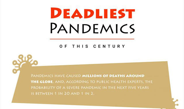 A Century Of Pandemics