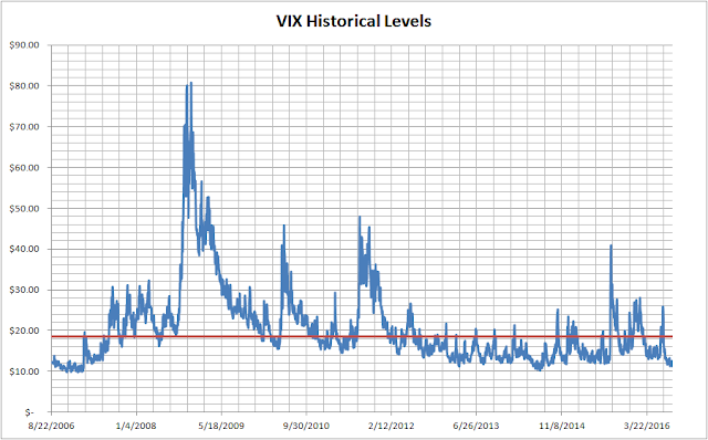 Volatility VIX Historic Prices with breakeven