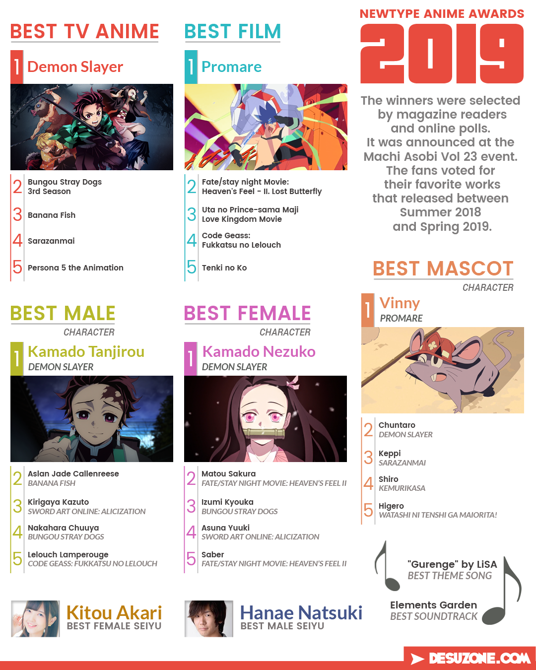 newtype anime awards 2019 result