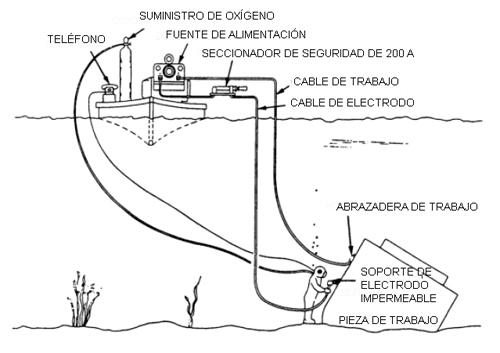 hyperbaric welding diagram