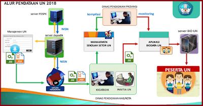 Download Panduan Manual Aplikasi Pendaftaran Calon Peserta UN Tahun 2018 Berbasis Dapodik