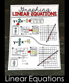 Graphing Linear Equations in Slope-Intercept Form Cheat Sheet