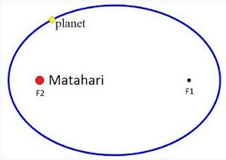 Materi Fisika - Hukum Kepler :  Penjelasan, Rumus & Contoh Soal