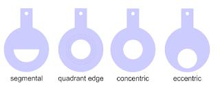 Bentuk dan Ukuran Lempengan Orifice
