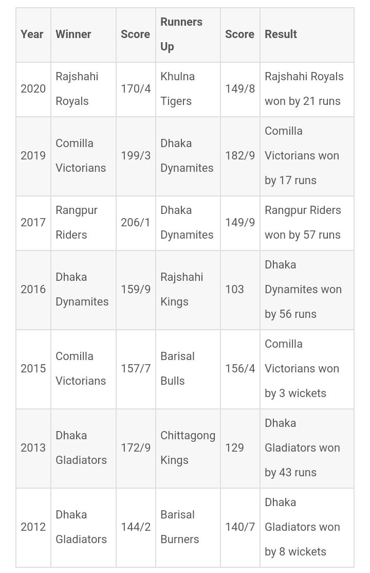 বাংলাদেশ প্রিমিয়ার লিগের বিজয়ীদের তালিকা | বিপিএল বিজয়ী তালিকা