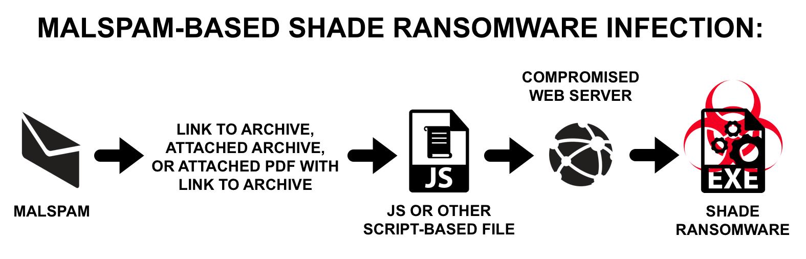 Shade Ransomware  - Shade1 - SHade Ransomware Attack Enterprises through Weaponized PDF