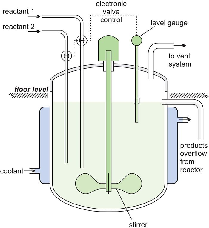Diagrama de reactor de mezcla completa