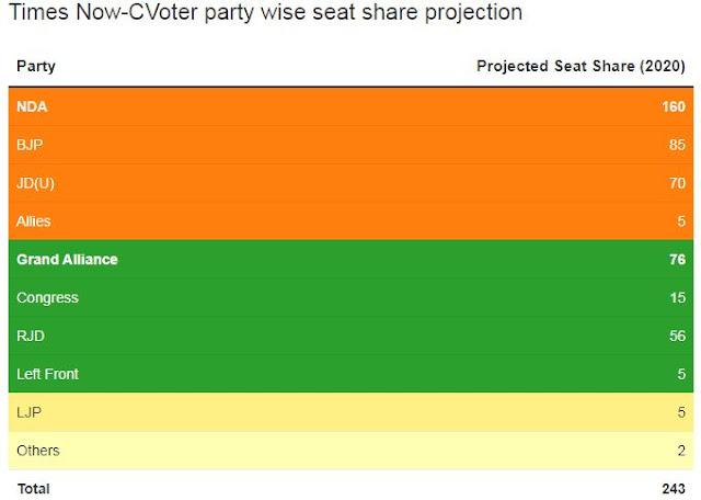 bihar election date,bihar election date 2020,bihar election date 2020 in hindi,bihar election date 2020 schedule,bihar election 2020 opinion poll,bihar election 2020 news,bihar election