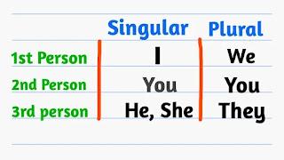 Person in English Grammar in Bengali, Person in English Grammar