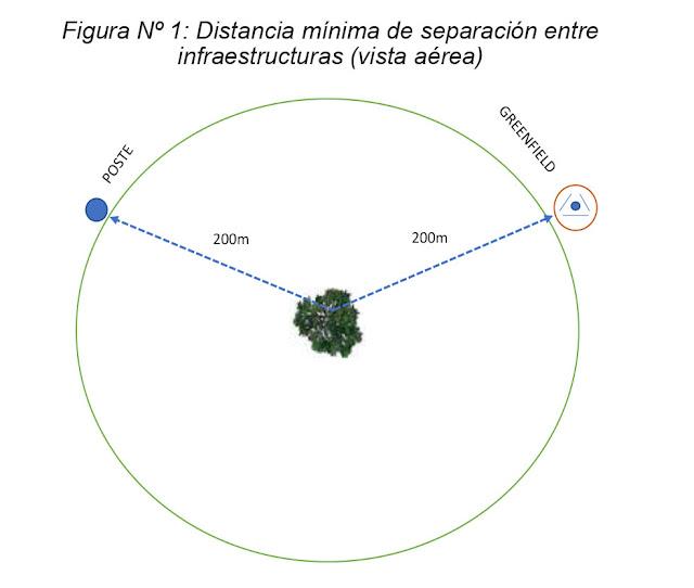 D.S. Nº 004-2019-MTC - Distancia mínima de separación entre la infraestructura greenfield y otros