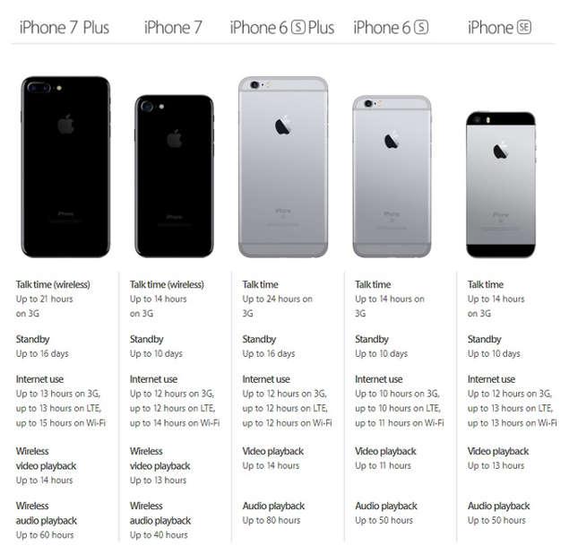 Kapasitas Baterai iPhone 7s dan iPhone 7 plus